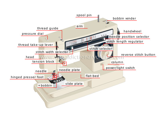 ARTS ARCHITECTURE CRAFTS SEWING SEWING MACHINE [40] Image Classy The Parts Of A Sewing Machine