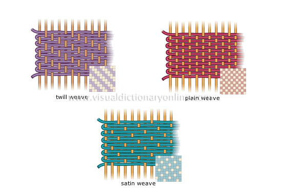 Arts architecture crafts weaving basic weaves image basic weaves urmus Gallery