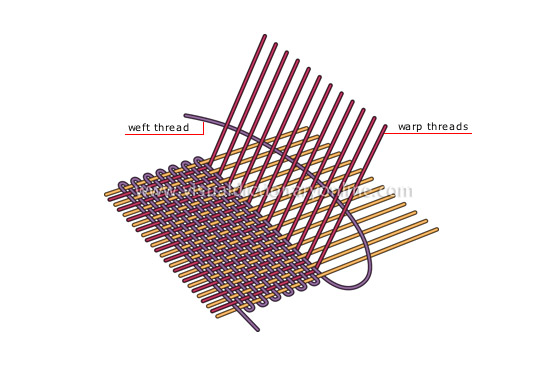 diagram of weaving principle