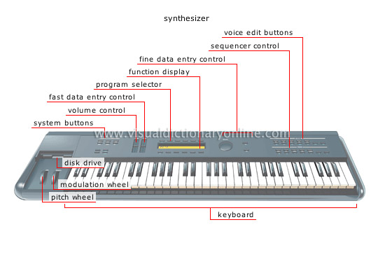 Electronic Musical Instruments : Arts architecture music electronic instruments