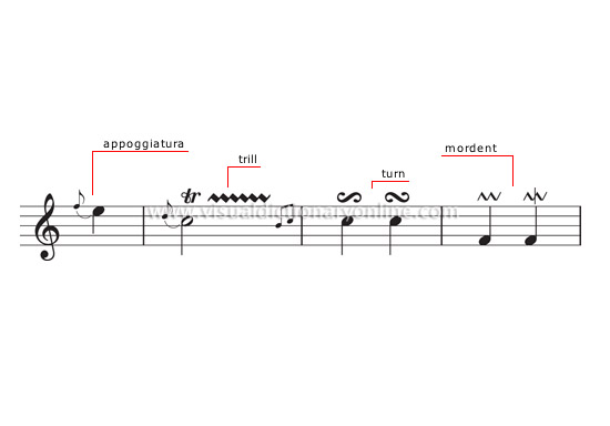 Arts Architecture Music Musical Notation Ornaments Image
