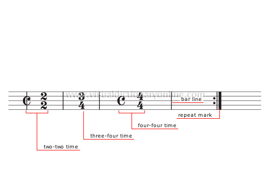 Arts Architecture Music Musical Notation Time Signatures