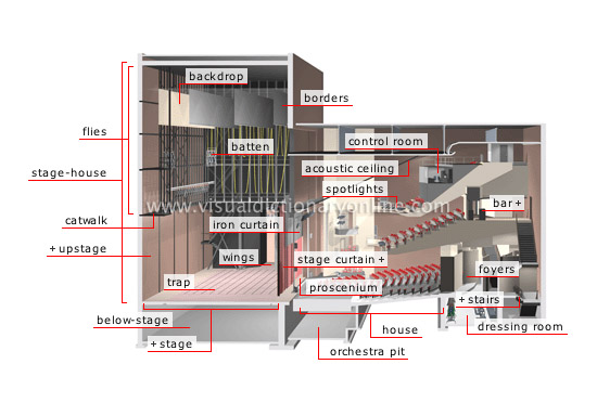 ARTS ARCHITECTURE PERFORMING ARTS THEATER 1 Image Visual Dict