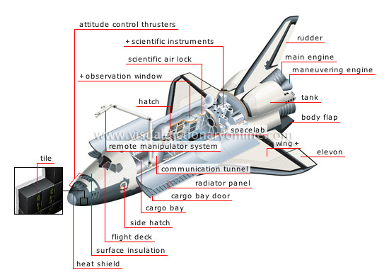 orbiter astronomy astronautics space shuttle orbiter image visual