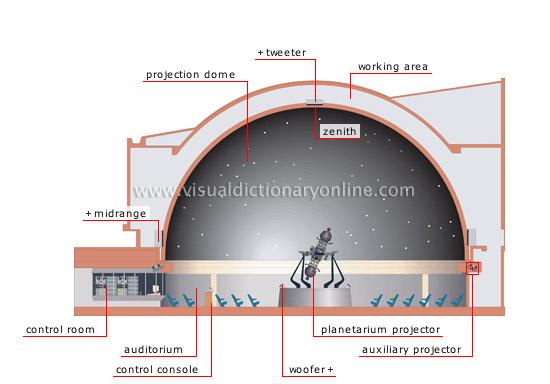 Astronomy Astronomical Observation Planetarium Image