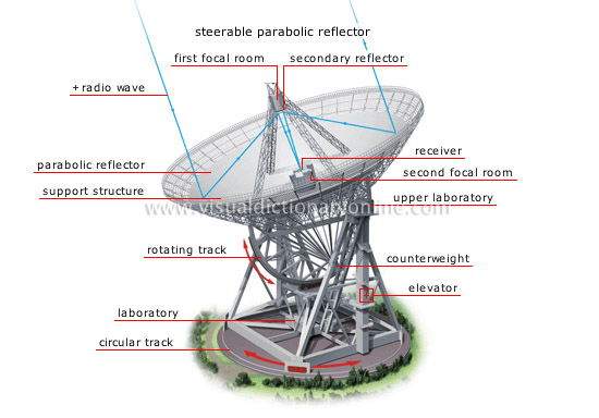 astronomy astronomical observation radio telescope image rh visualdictionaryonline com Build Your Own Radio Telescope Parts of a Reflecting Telescope Diagram