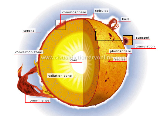 structure of the Sun [2]