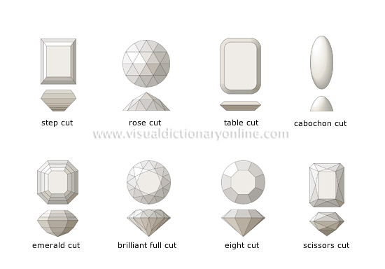 cut for gemstones [1]