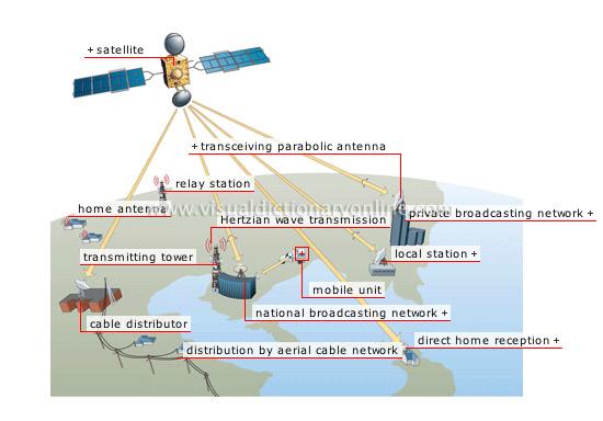 Communications Communications Broadcast Satellite