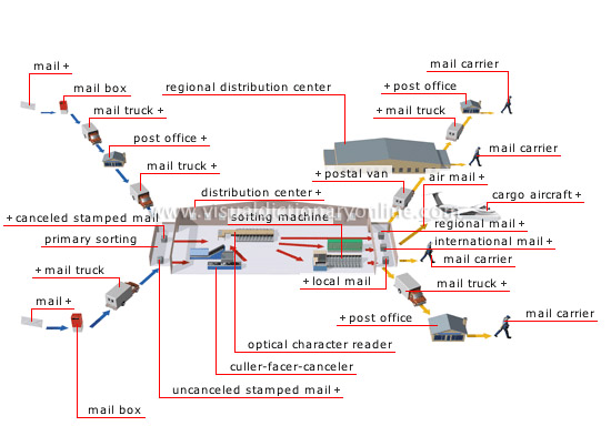 public postal network - Visual Dictionary Online