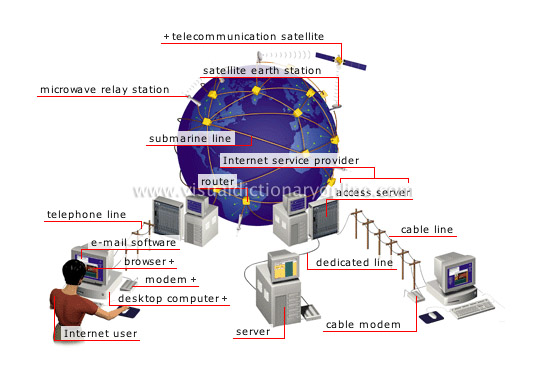 COMMUNICATIONS :: OFFICE AUTOMATION :: INTERNET [1] image - Visual ...