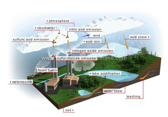 Pembentukan asam di atmosfer