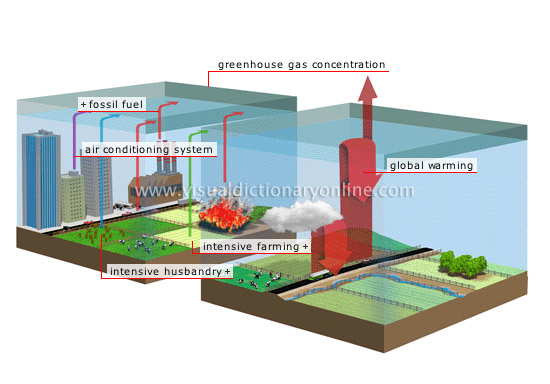 Earth environment greenhouse effect enhanced greenhouse enhanced greenhouse effect ccuart Image collections