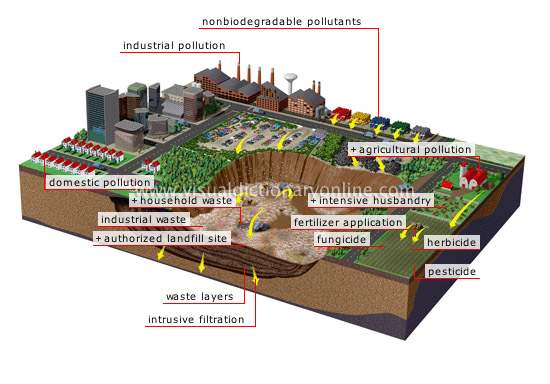 land pollution - Visual Dictionary Online