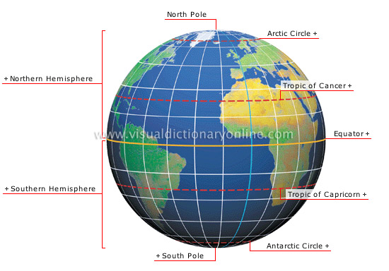 Earth coordinate system - Visual Dictionary Online