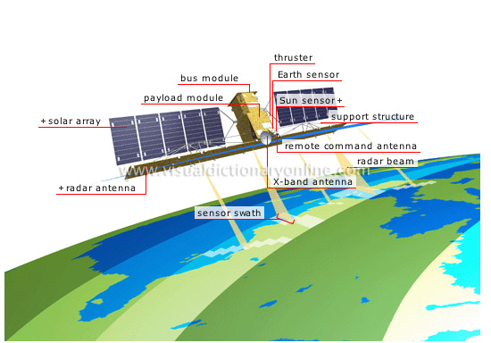 Radarsat satellite - Visual Dictionary Online