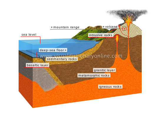 EARTH :: GEOLOGY :: SECTION OF THE EARTH'S CRUST image - Visual ...