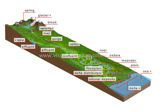 watercourse - Visual Dictionary Online
