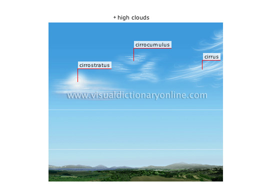 clouds [2] - Visual Dictionary Online