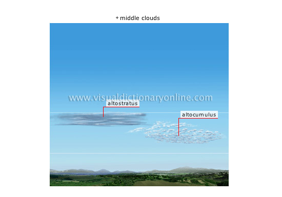 clouds [3] - Visual Dictionary Online