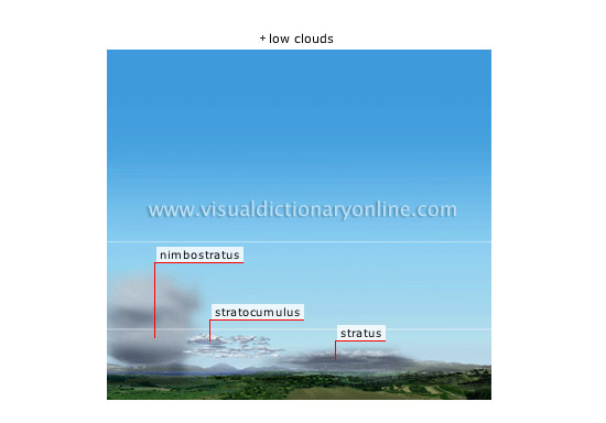 clouds [4] - Visual Dictionary Online
