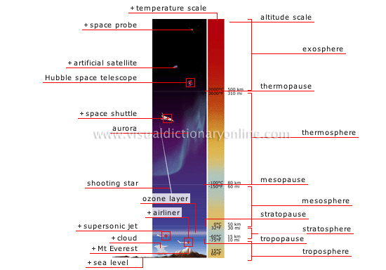 profile of the Earth&#8217s atmosphere