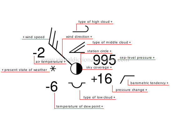 Weather Station Symbols : Class meeting summary for metr the violent atmosphere