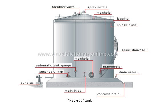 Energy Geothermal And Fossil Energy Oil Tanks 1