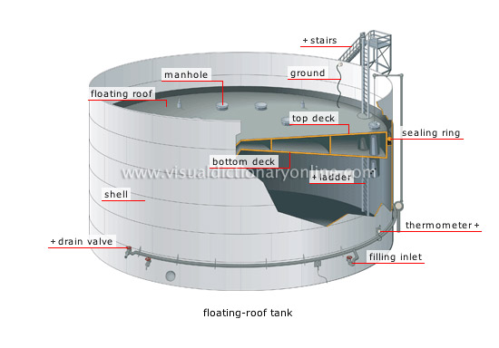 Energy Geothermal And Fossil Energy Oil Tanks 4