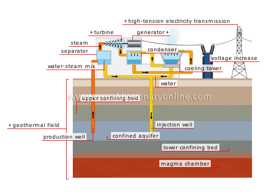 production of electricity from geothermal energy