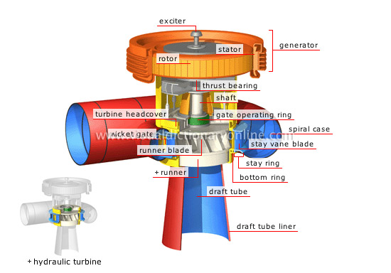 energy hydroelectricity generator unit generator unit image rh visualdictionaryonline com How Does a Diagram Hydroelectric Power Plant Work Hydro Generator Diagrams