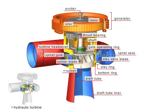 发电机发生器单元电机工作原理