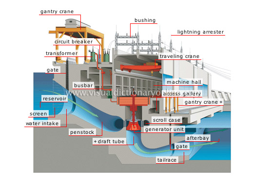 ENERGY :: HYDROELECTRICITY :: HYDROELECTRIC COMPLEX :: CROSS SECTION ...