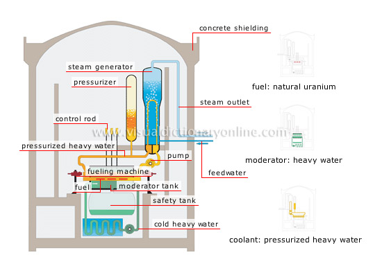 heavy-water reactor
