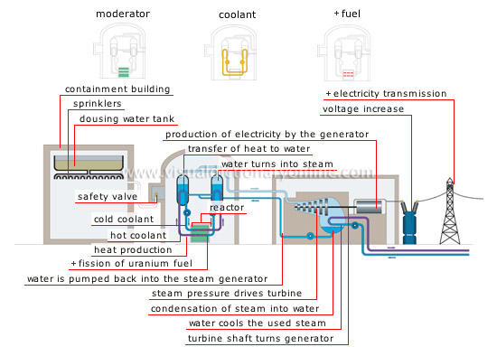 production of electricity from nuclear energy