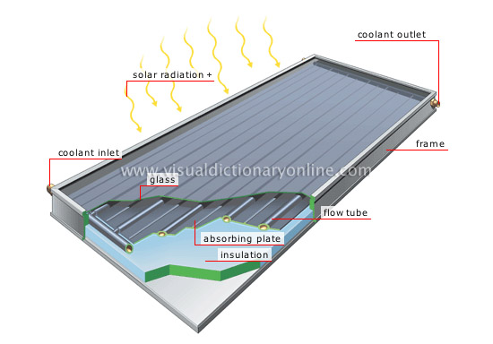 Development of flat-plate solar collectors for the heating and cooling