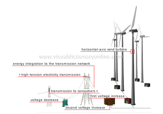 production of electricity from wind energy