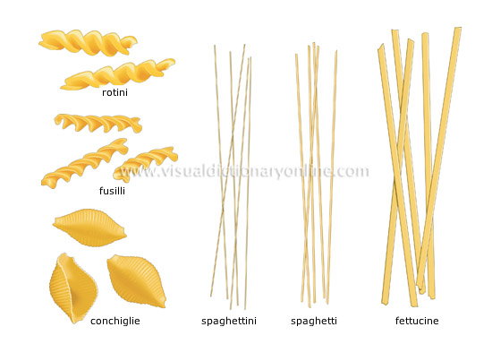 Tagliatelle Vs Fettuccine Related Keywords - Tagliatelle ...