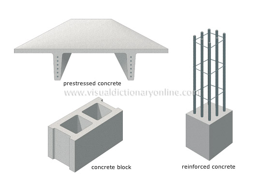 Cement Building Materials : House do it yourself basic building materials