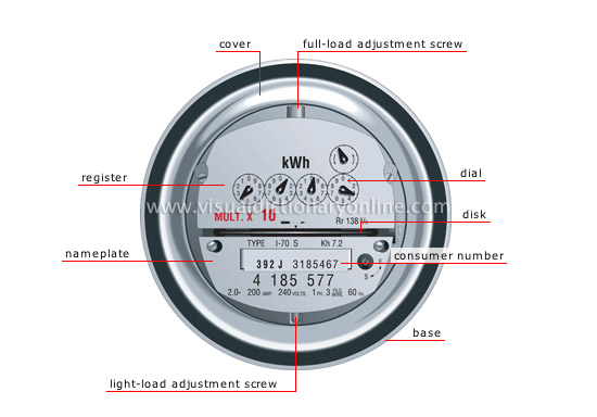 Electric Meter On House : House electricity meter image visual