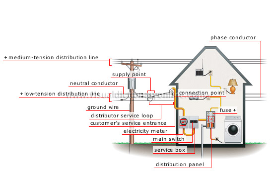 House electricity network connection image visual for Household electrical design