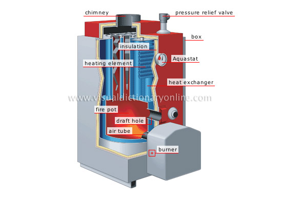 HOUSE :: HEATING :: FORCED HOT-WATER SYSTEM :: BOILER [2] image ...