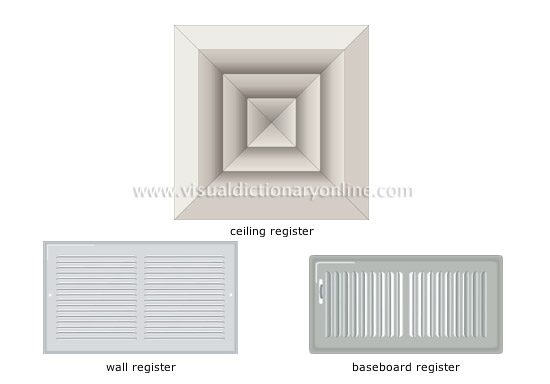 House heating forced warm air system types of for Types of forced air heating systems
