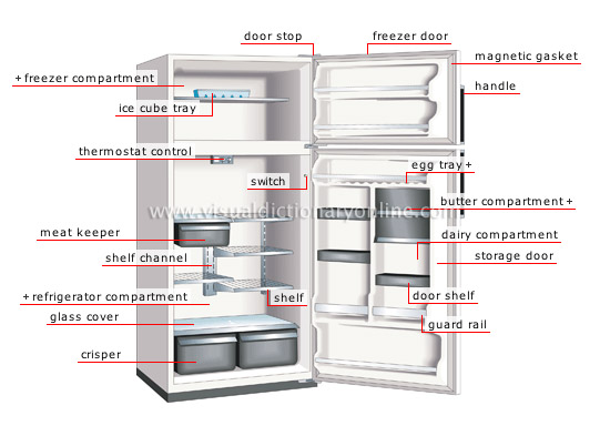 refrigerator  sc 1 st  Visual Dictionary Online & HOUSE :: HOUSE FURNITURE :: DOMESTIC APPLIANCES :: REFRIGERATOR ...