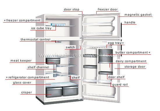 House House Furniture Domestic Appliances