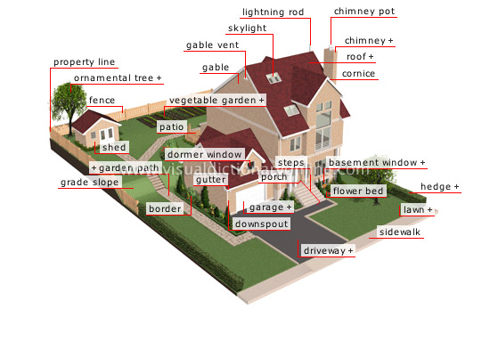 exterior of a house - Visual Dictionary Online