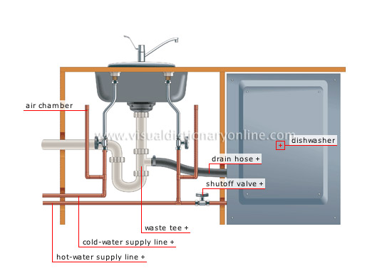 HOUSE :: PLUMBING :: EXAMPLES OF BRANCHING :: DISHWASHER image ...