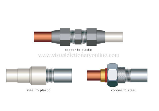 House plumbing fittings examples of transition