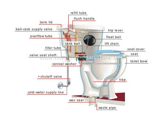 House Plumbing Toilet Image Visual Dictionary Online