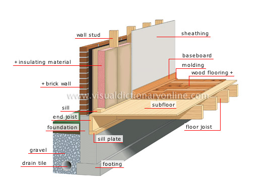 House structure of a house foundation image visual for Home foundation